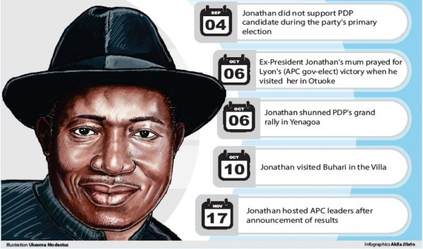 Jonathan Faces Suspension Over Support For APC Which Led To PDP's Defeat In Bayelsa 1