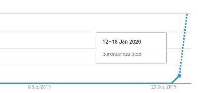 Corona Beer Virus: What is Coronavirus beer, Virus Corona Beer, Corona Virus Beer, Beer Virus and it's relationship with Corona Beer 2