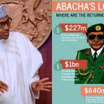 Sani Abacha Stole Close To $1 Billion From Nigeria As Military Head Of State - President Buhari 28