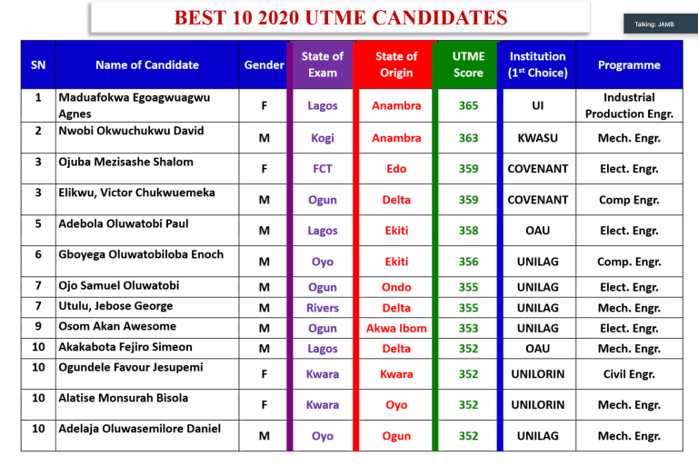 UTME 2020: Anambra Tops As JAMB Reveals Names Of 13 Best Candidates And Their Scores 2