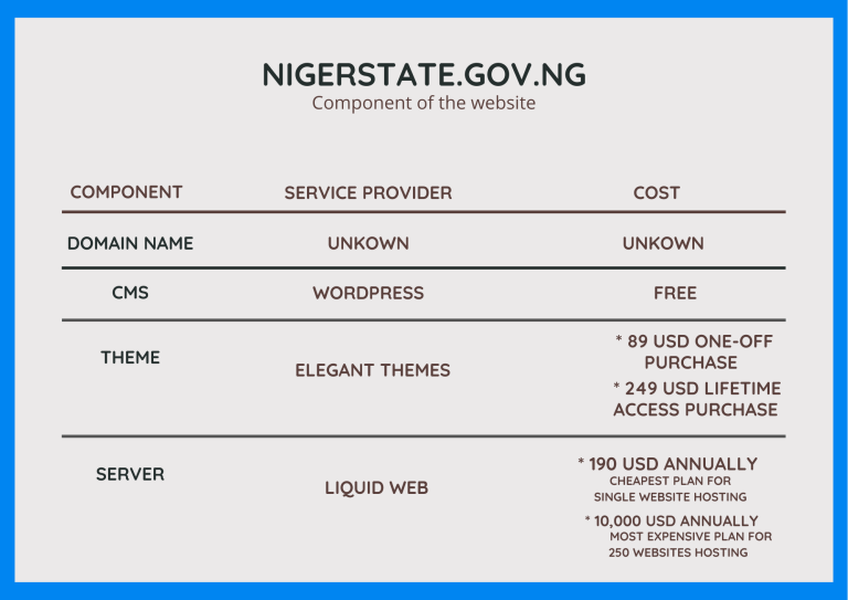 Niger Government Says It Spent N41 Million To Reactivate State's Website Portal [FULL DETAILS] 3