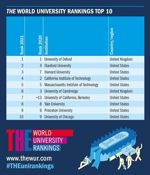 Times Higher Education Ranks UI, LASU, UNILAG As Best Universities In Nigeria And World 2