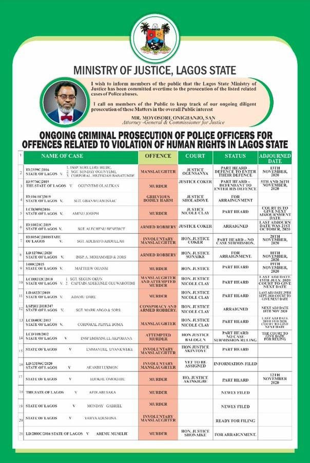 #EndSARS: Governor Sanwo-Olu Releases 20 Names Of Police Officers Facing Prosecution 2