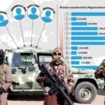 6 Nigerians Including FG Official, Alhaji Ashiru Convicted In UAE For Sponsoring Boko Haram 28
