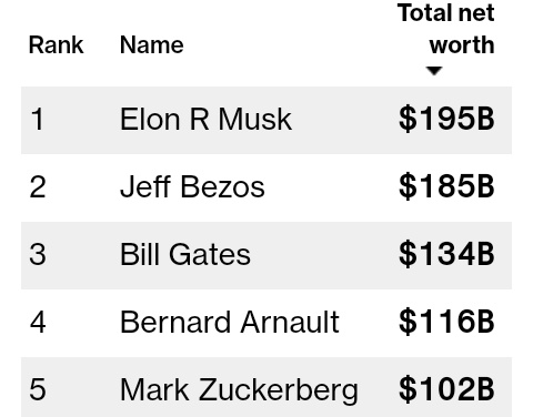 Elon Musk Beats Jeff Bezos To Become World's Richest Man With $195 Billion Net Worth 2