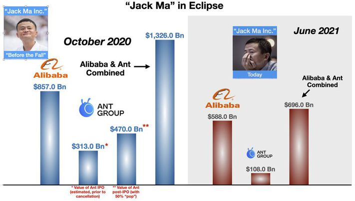 How China Ruined Jack Ma's Business Empire Within 9 Months, Took Over His Assets - Forbes 2
